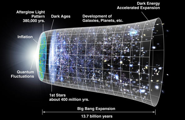 Как и когда исчезнет Вселенная