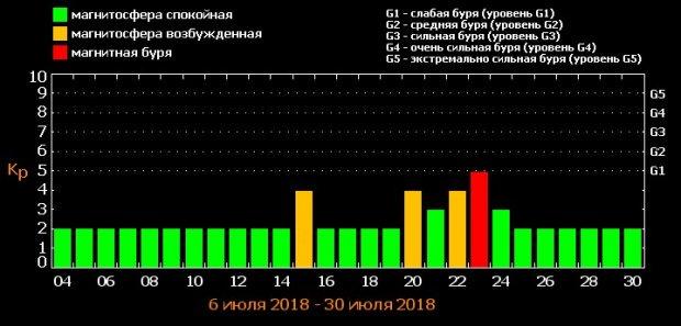 Расписание магнитных бурь на июль месяц