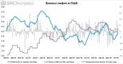 После роста цены на нефть снова пошли вниз